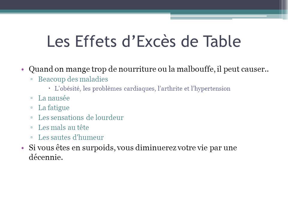 Les Effets d'Excès de Table