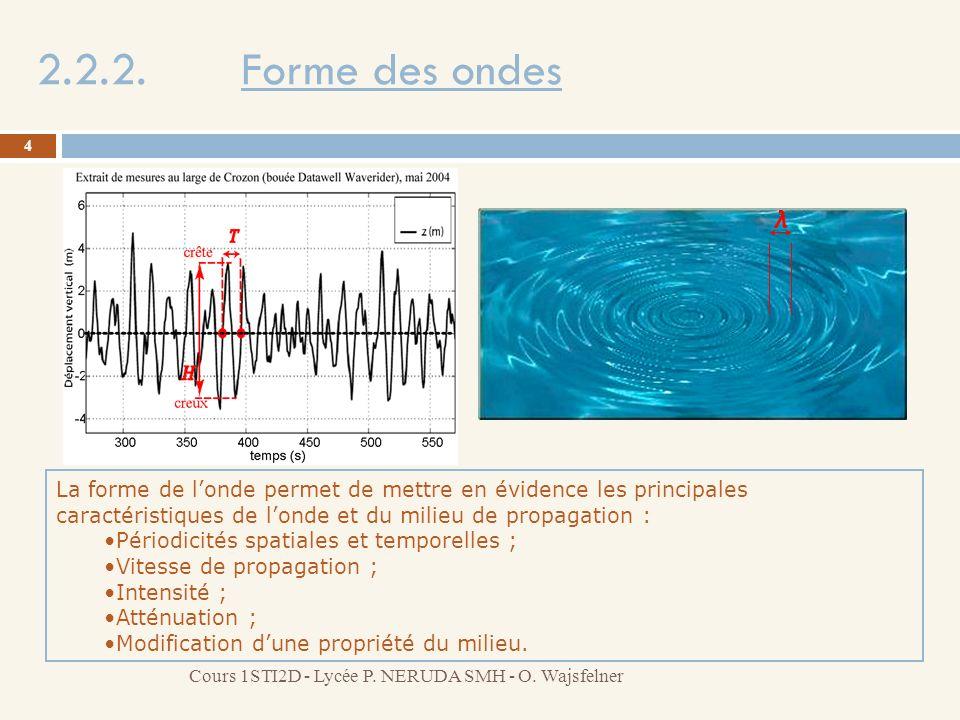 2.2.2. Forme des ondes λ. La forme de l'onde permet de mettre en évidence les principales caractéristiques de l'onde et du milieu de propagation :