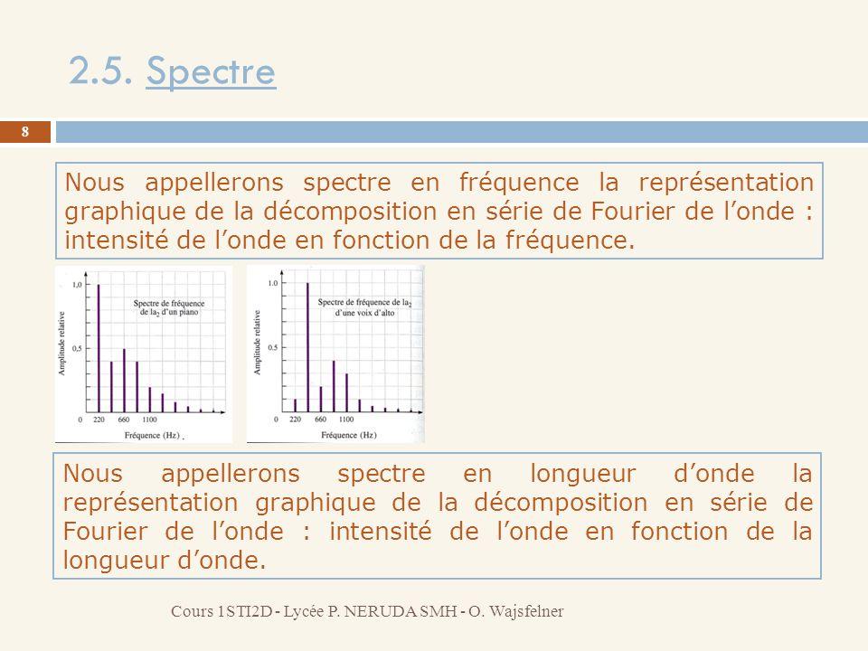 2.5. Spectre