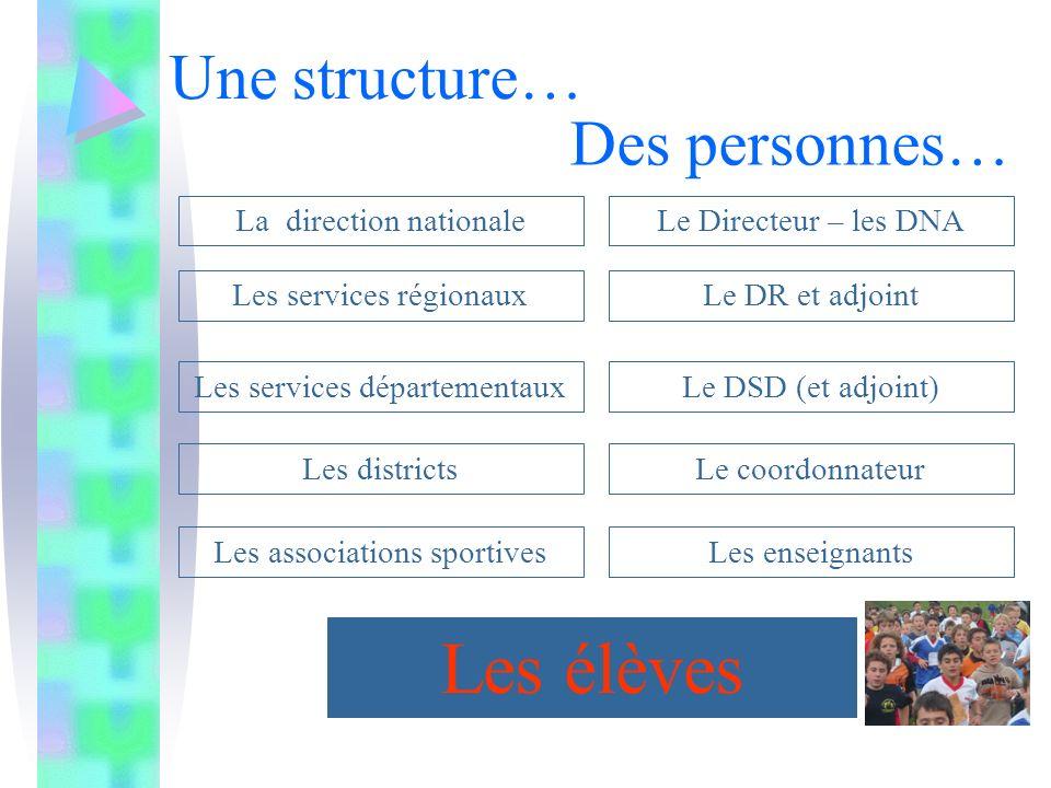 Les élèves Une structure… Des personnes… La direction nationale