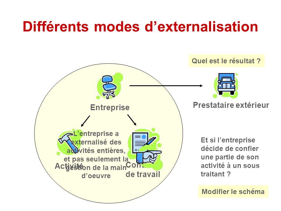 Différents modes d'externalisation