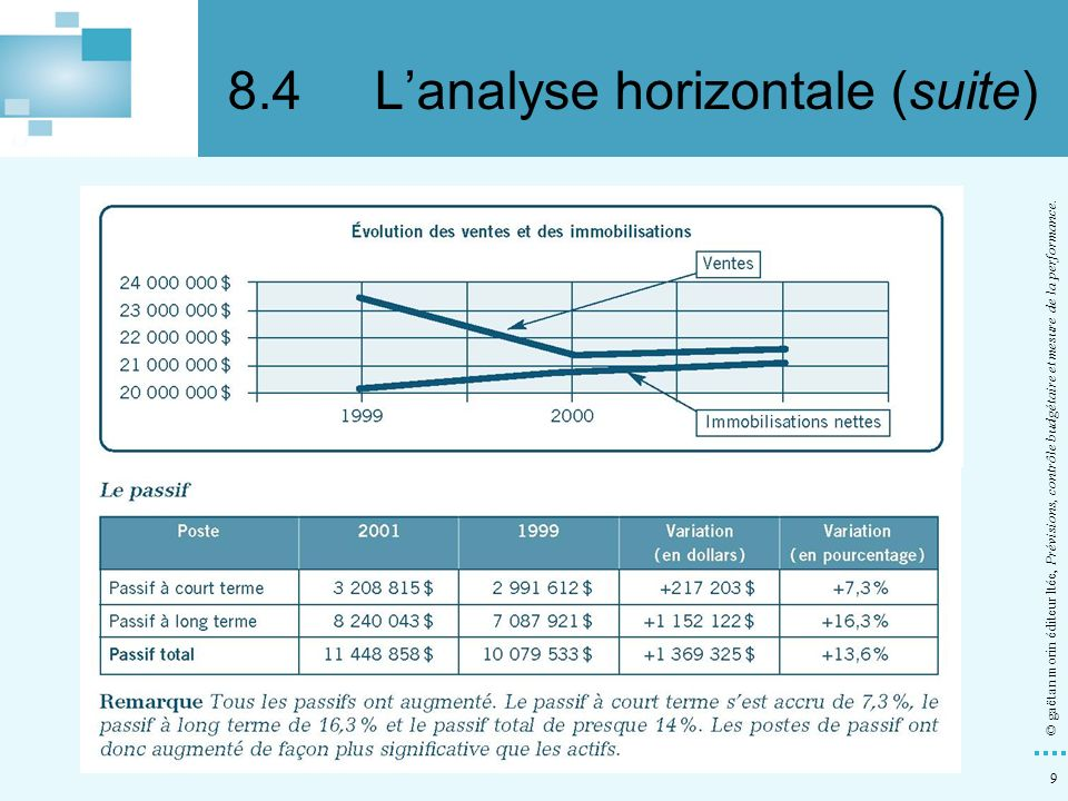 8.4 L'analyse horizontale (suite)