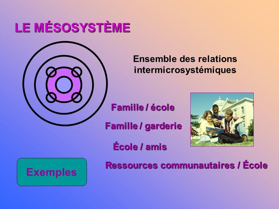 LE MÉSOSYSTÈME Exemples Ensemble des relations intermicrosystémiques