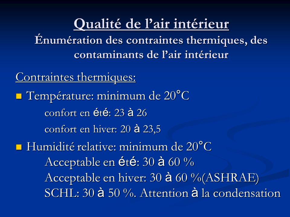 Qualité de l'air intérieur Énumération des contraintes thermiques, des contaminants de l'air intérieur