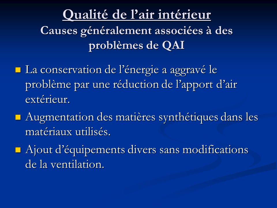 Qualité de l'air intérieur Causes généralement associées à des problèmes de QAI