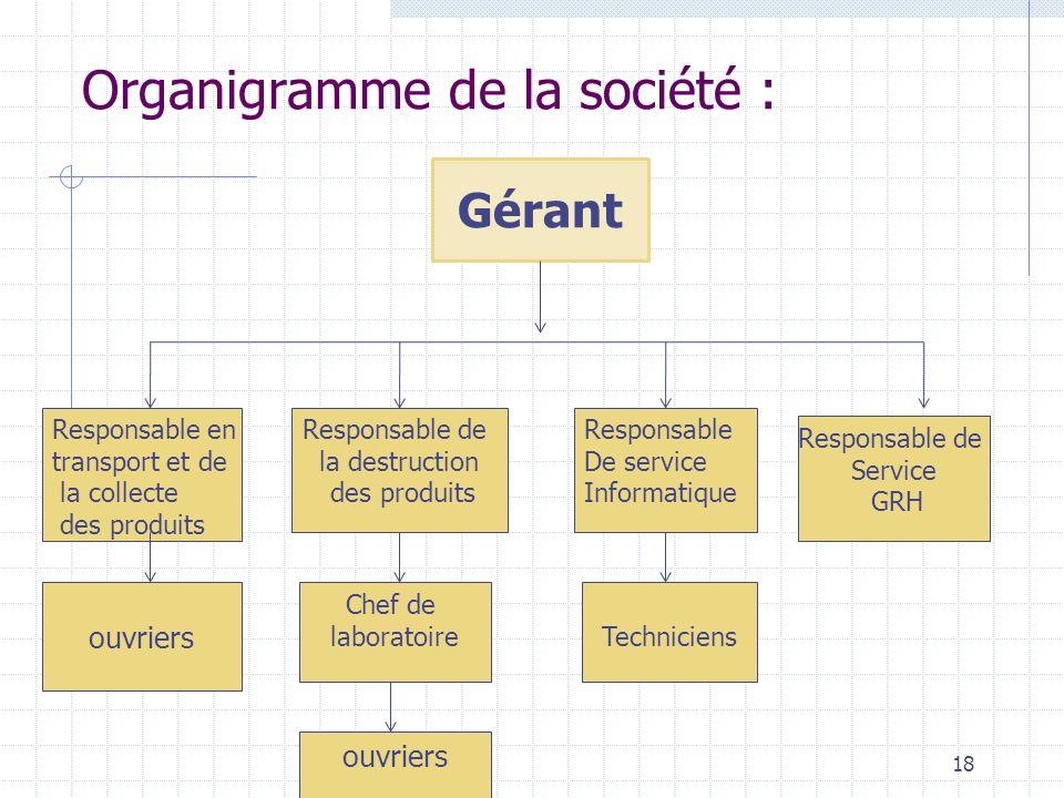 Organigramme de la société :