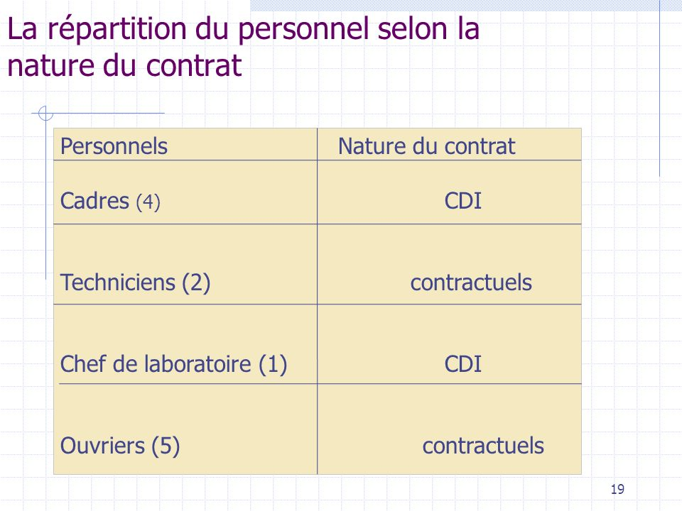 La répartition du personnel selon la nature du contrat