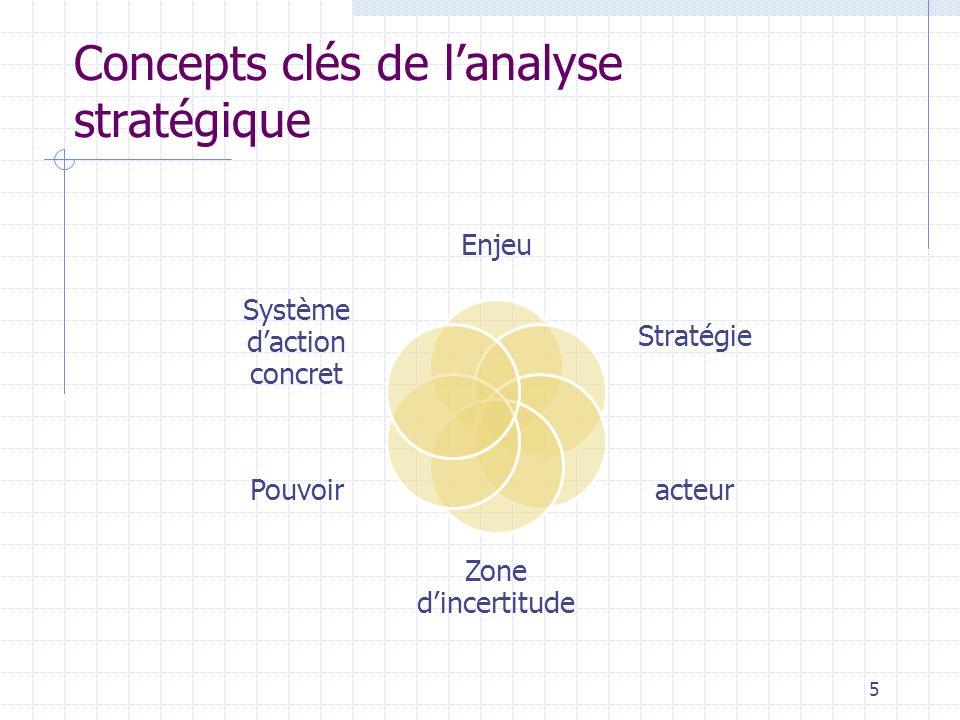 Concepts clés de l'analyse stratégique