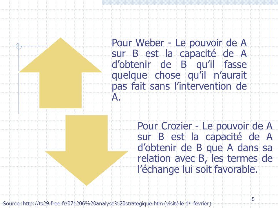 Pour Weber - Le pouvoir de A sur B est la capacité de A d'obtenir de B qu'il fasse quelque chose qu'il n'aurait pas fait sans l'intervention de A.