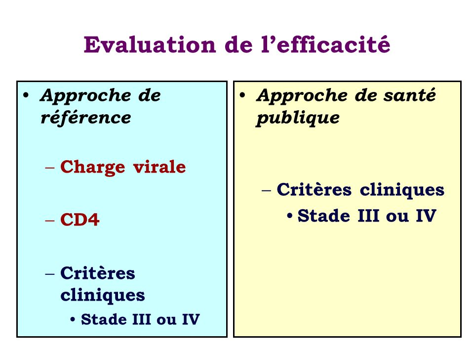 Evaluation de l'efficacité