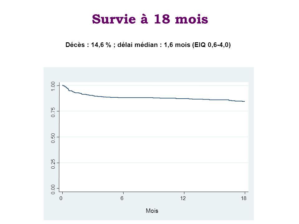 Survie à 18 mois Décès : 14,6 % ; délai médian : 1,6 mois (EIQ 0,6-4,0) 0.00. 0.25. 0.50. 0.75.