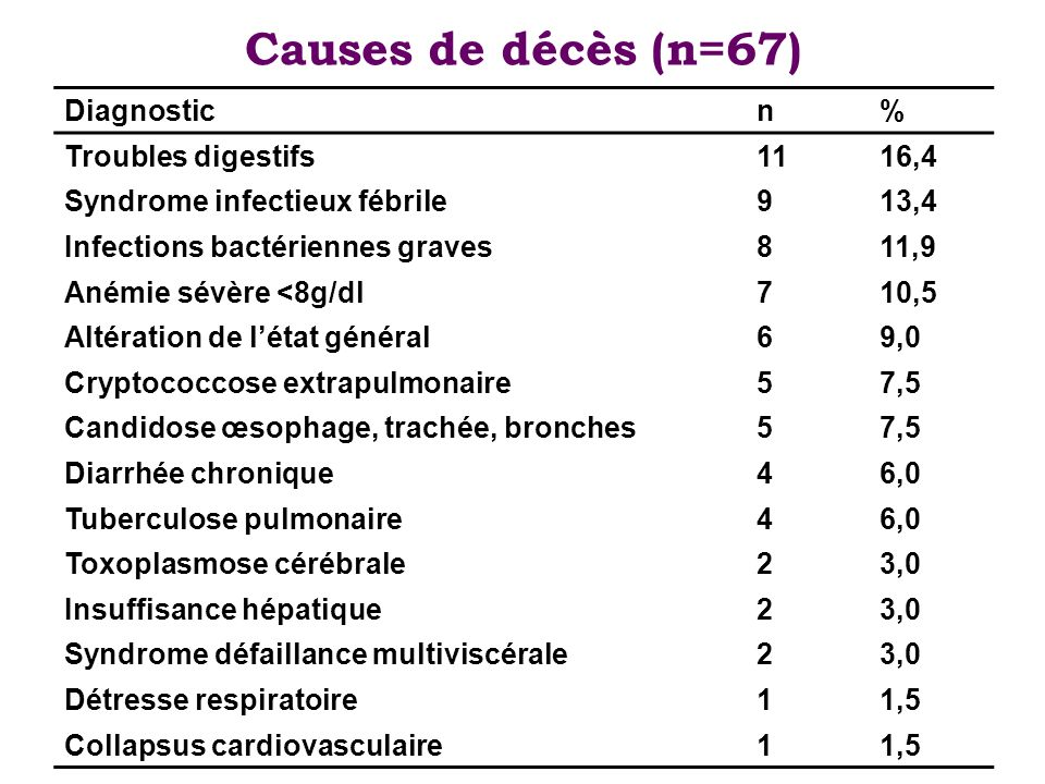 Causes de décès (n=67) Diagnostic n % Troubles digestifs 11 16,4