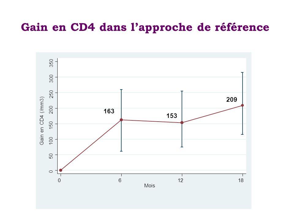 Gain en CD4 dans l'approche de référence