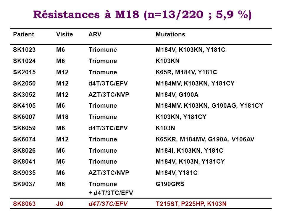Résistances à M18 (n=13/220 ; 5,9 %)