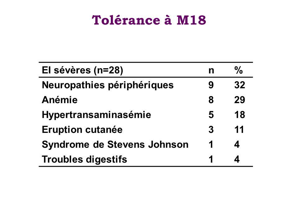 Tolérance à M18 EI sévères (n=28) n % Neuropathies périphériques 9 32