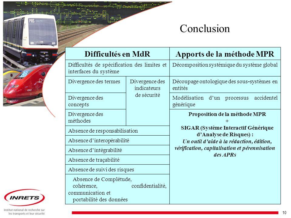 Apports de la méthode MPR