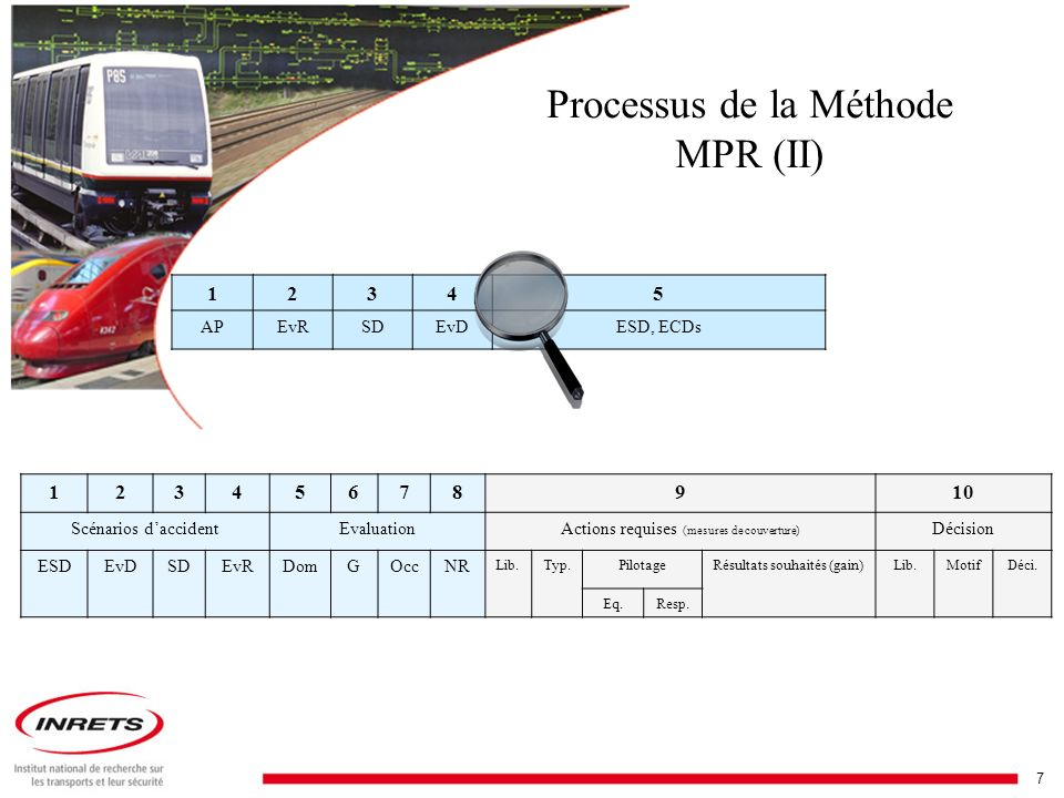 Processus de la Méthode MPR (II)