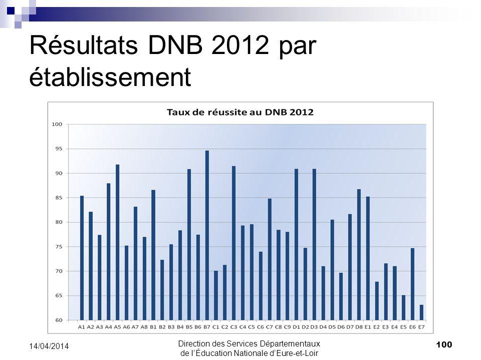 Résultats DNB 2012 par établissement