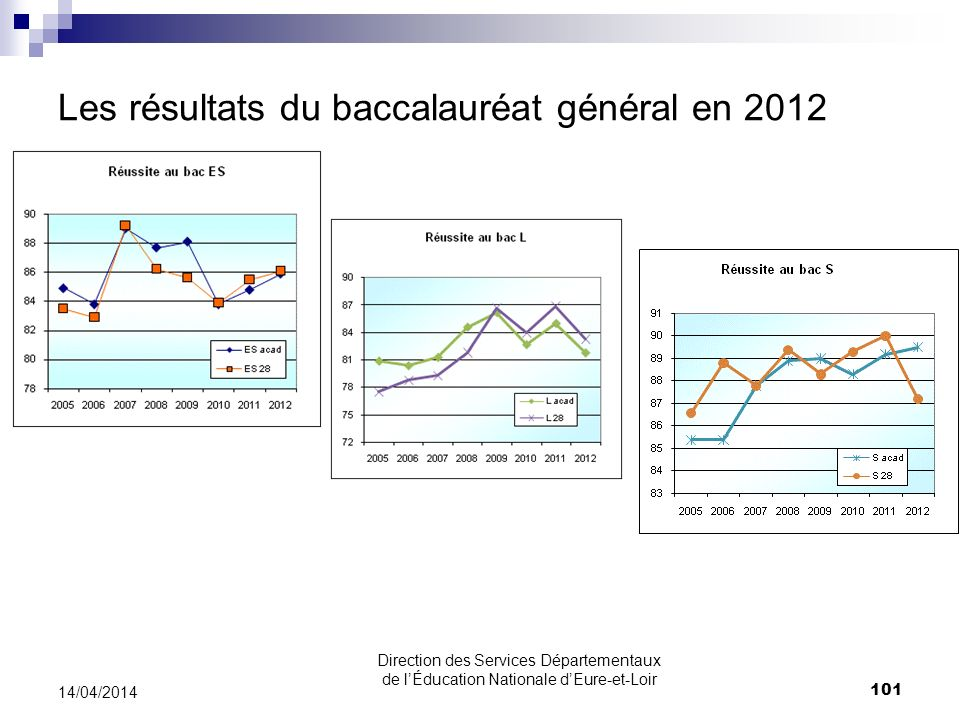 Les résultats du baccalauréat général en 2012