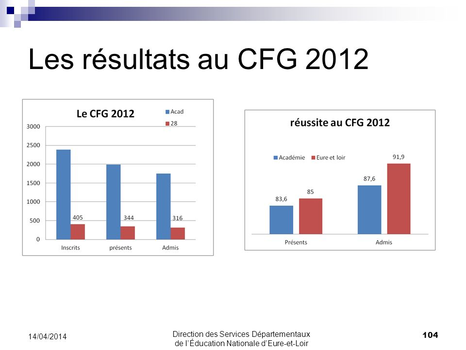 Les résultats au CFG 2012 30/03/2017.
