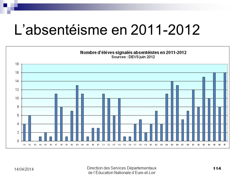 L'absentéisme en 2011-2012 30/03/2017 30/03/2017
