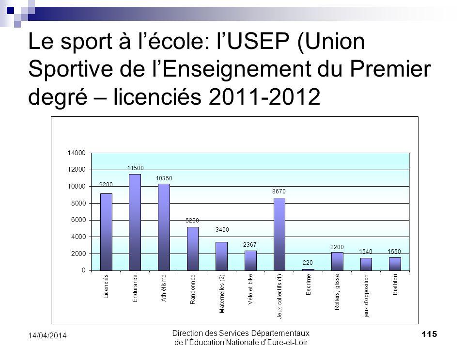 Le sport à l'école: l'USEP (Union Sportive de l'Enseignement du Premier degré – licenciés 2011-2012