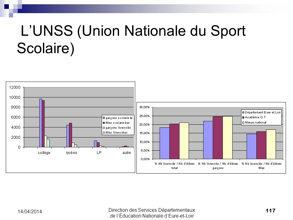 L'UNSS (Union Nationale du Sport Scolaire)