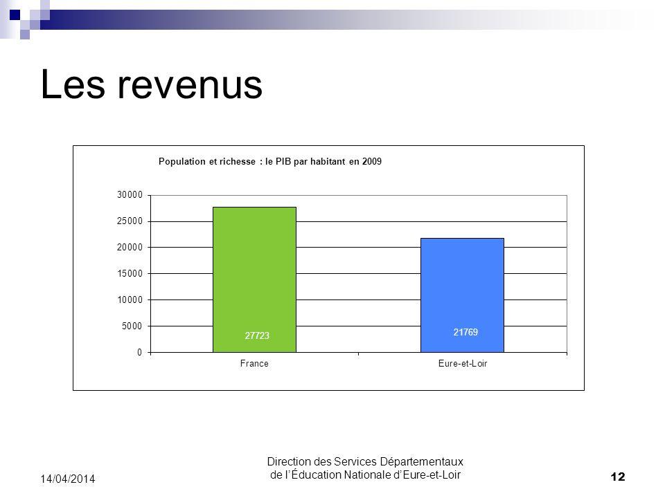 30/03/2017 Les revenus. 30/03/2017. Direction des Services Départementaux de l'Éducation Nationale d'Eure-et-Loir.