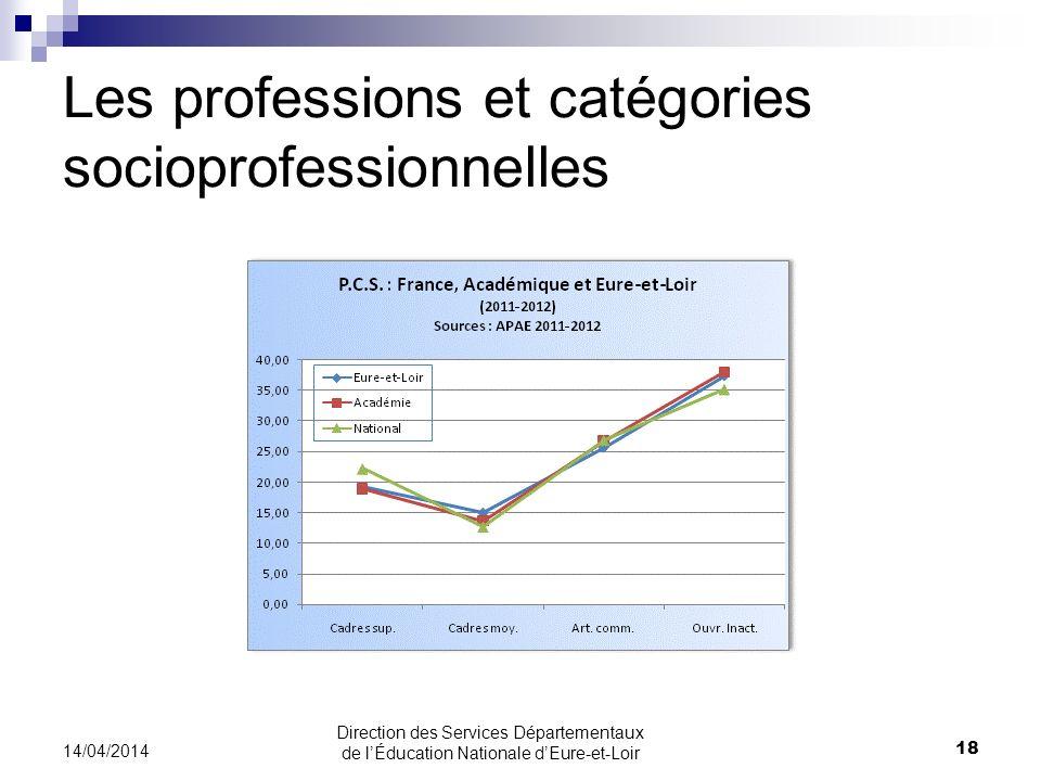 Les professions et catégories socioprofessionnelles