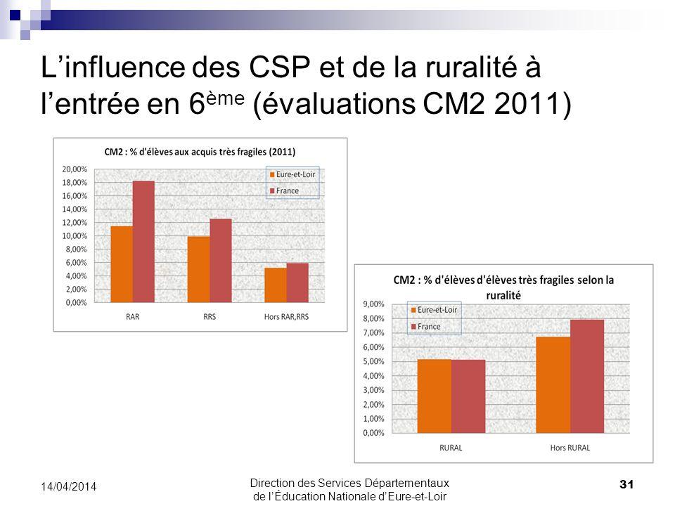 30/03/2017 L'influence des CSP et de la ruralité à l'entrée en 6ème (évaluations CM2 2011) 30/03/2017.