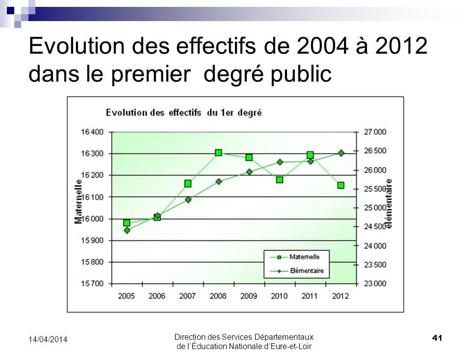 Evolution des effectifs de 2004 à 2012 dans le premier degré public
