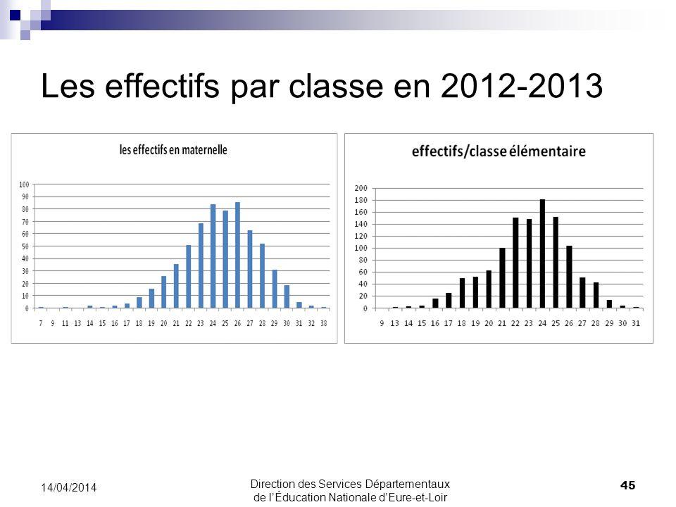 Les effectifs par classe en 2012-2013