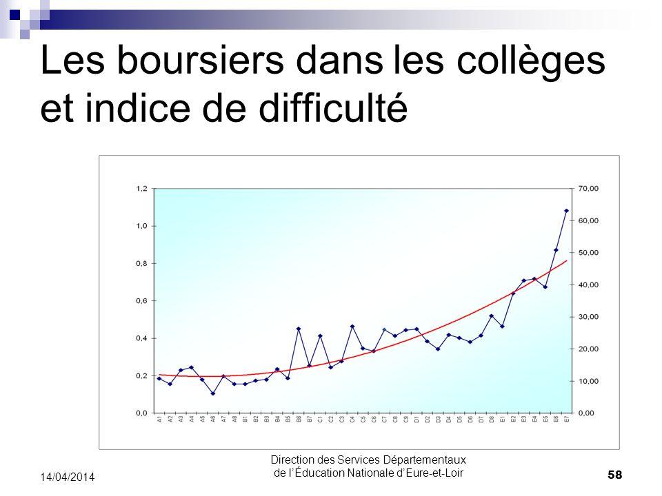 Les boursiers dans les collèges et indice de difficulté