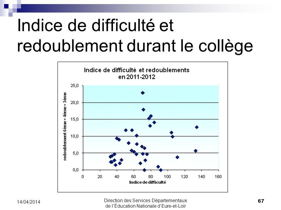 Indice de difficulté et redoublement durant le collège