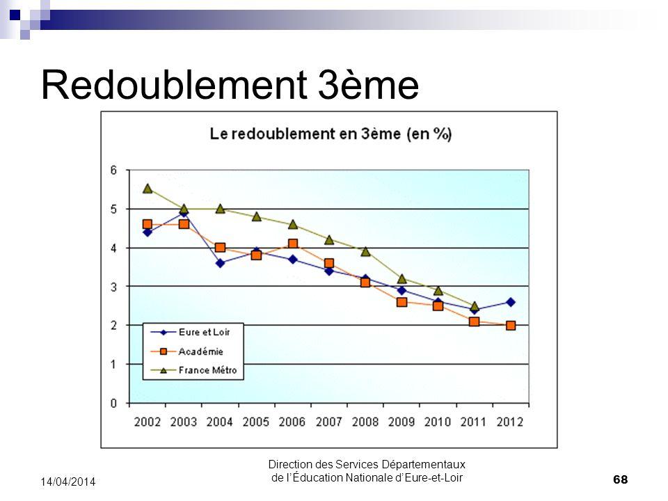 30/03/2017 Redoublement 3ème. 30/03/2017. Direction des Services Départementaux de l'Éducation Nationale d'Eure-et-Loir.