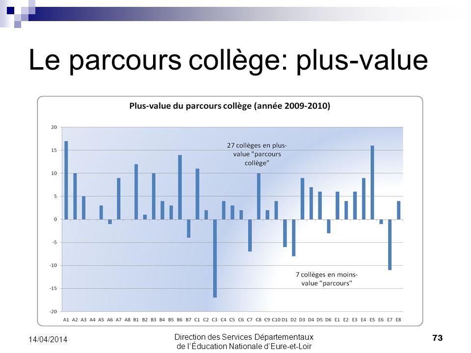 Le parcours collège: plus-value