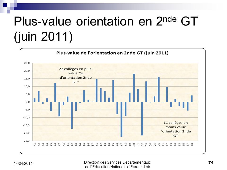 Plus-value orientation en 2nde GT (juin 2011)