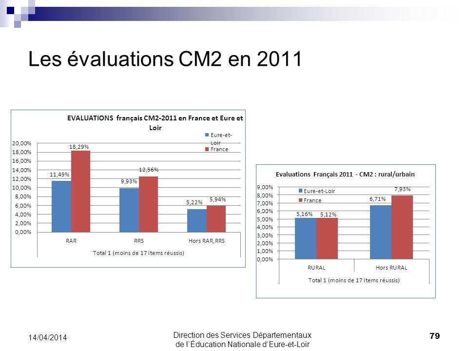 Les évaluations CM2 en 2011 30/03/2017