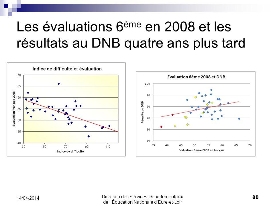 Les évaluations 6ème en 2008 et les résultats au DNB quatre ans plus tard