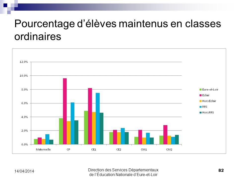 Pourcentage d'élèves maintenus en classes ordinaires