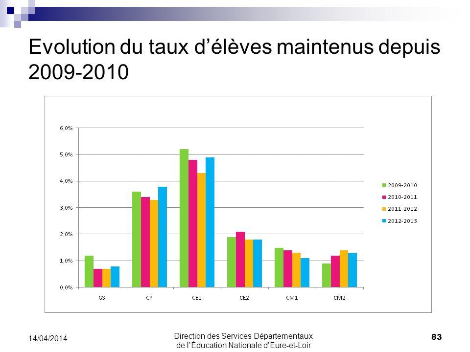 Evolution du taux d'élèves maintenus depuis 2009-2010