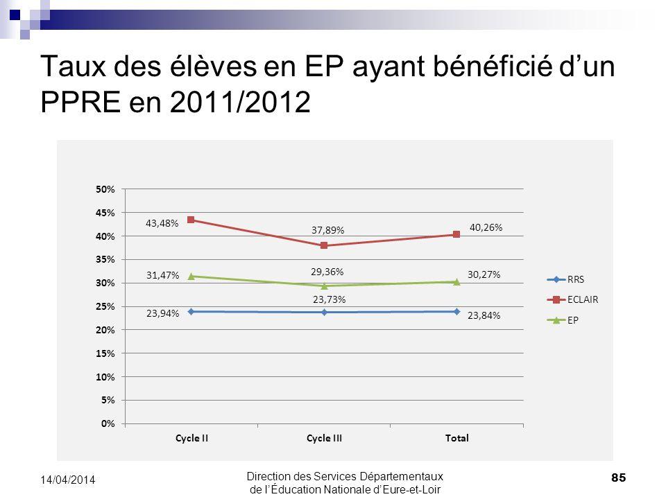 Taux des élèves en EP ayant bénéficié d'un PPRE en 2011/2012