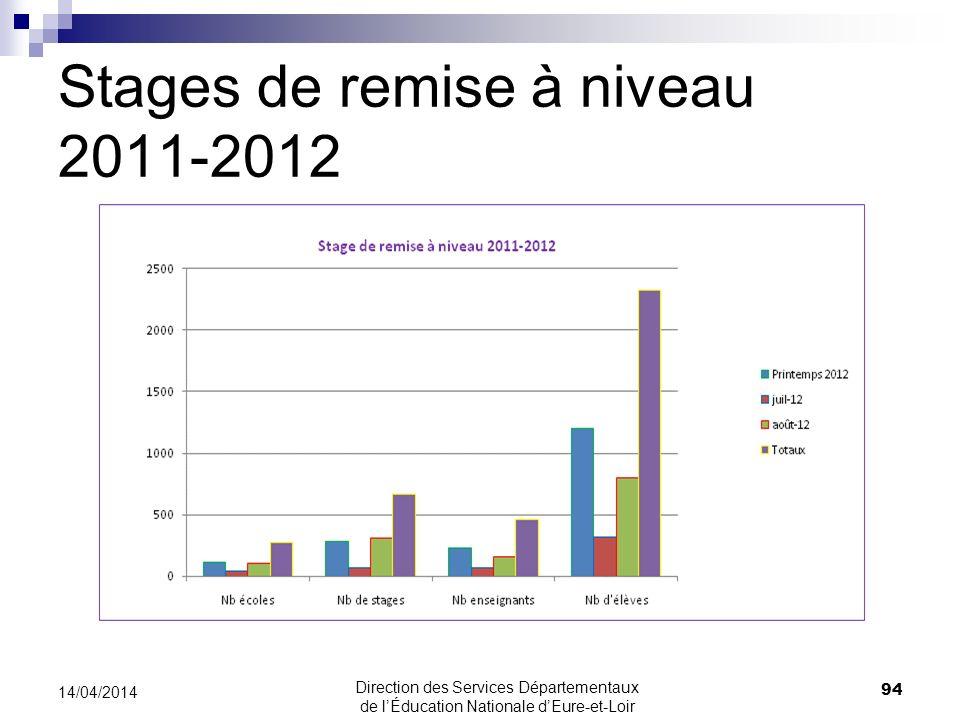 Stages de remise à niveau 2011-2012