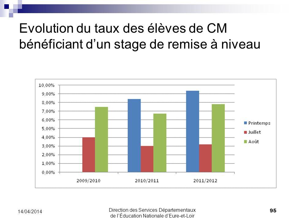 Evolution du taux des élèves de CM bénéficiant d'un stage de remise à niveau