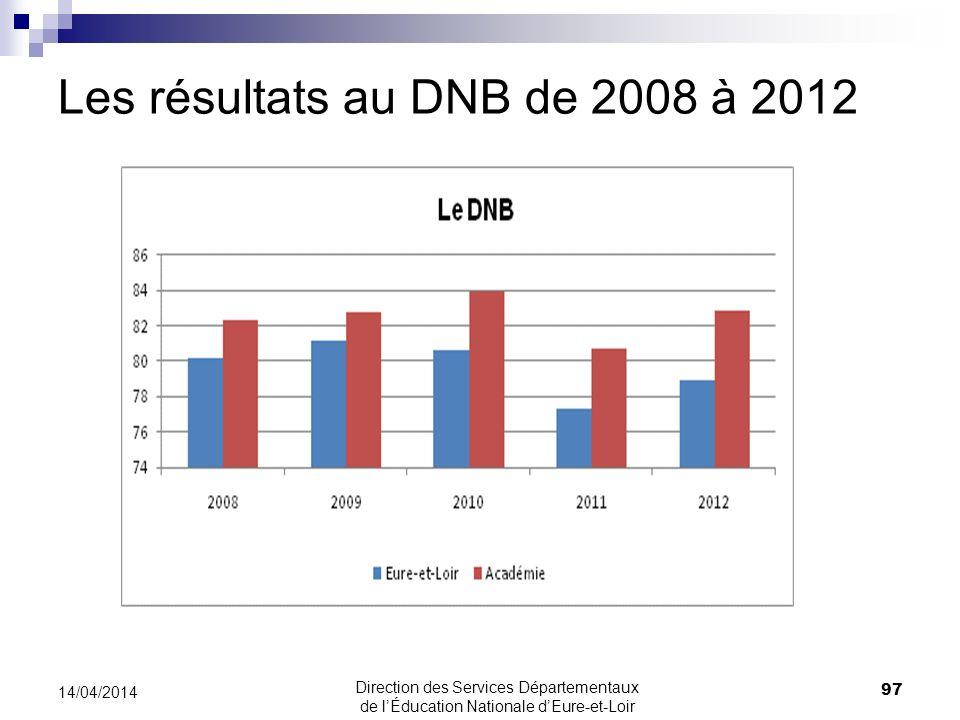 Les résultats au DNB de 2008 à 2012