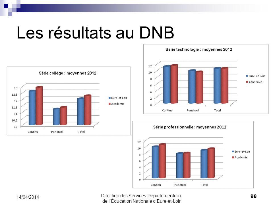 Les résultats au DNB 30/03/2017 30/03/2017