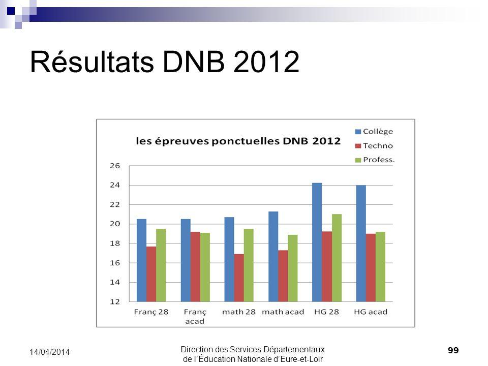 Résultats DNB 2012 30/03/2017.