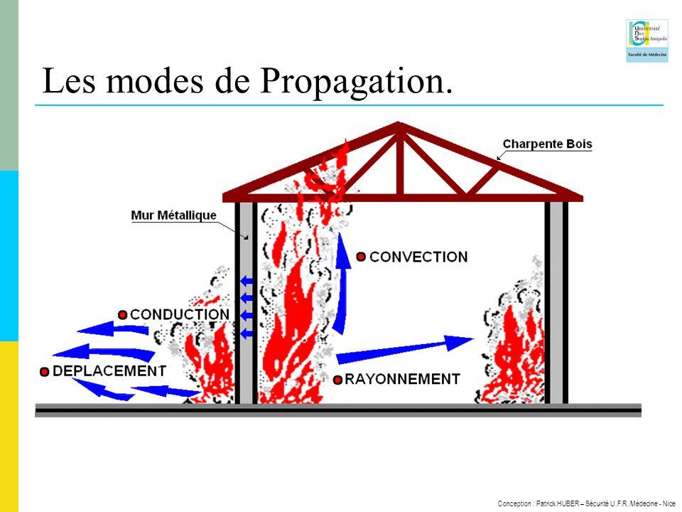 Les modes de Propagation.