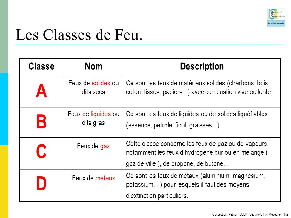 A B C D Les Classes de Feu. Classe Nom Description