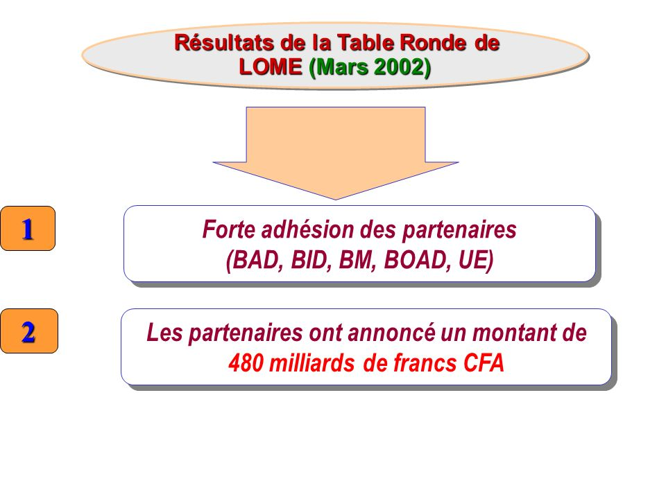 1 2 Forte adhésion des partenaires (BAD, BID, BM, BOAD, UE)